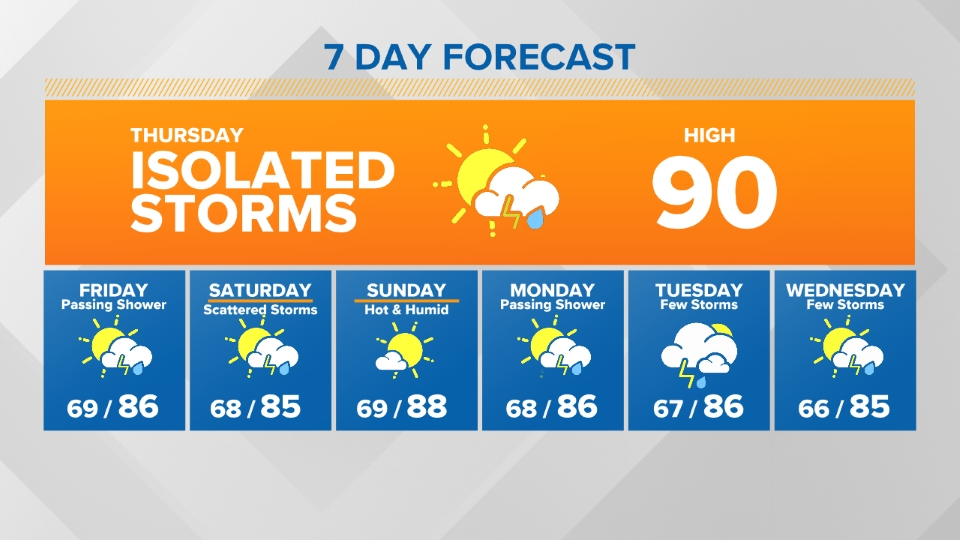 7-Day Forecast Graphic